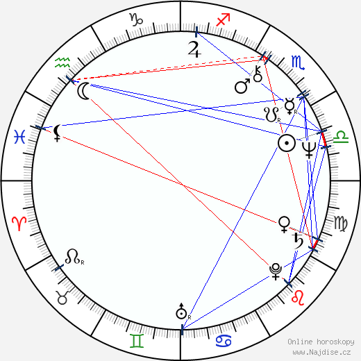 Blanka Lormanová wikipedie wiki 2020, 2021 horoskop