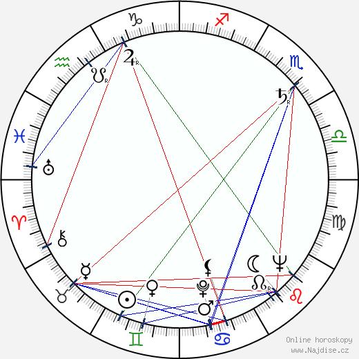 Blanka Vikusová wikipedie wiki 2019, 2020 horoskop