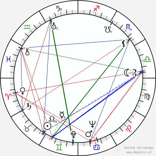 Blanka Waleská wikipedie wiki 2020, 2021 horoskop