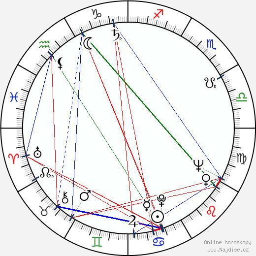 Blažena Holišová wikipedie wiki 2019, 2020 horoskop