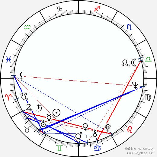 Blažena Kramešová wikipedie wiki 2020, 2021 horoskop