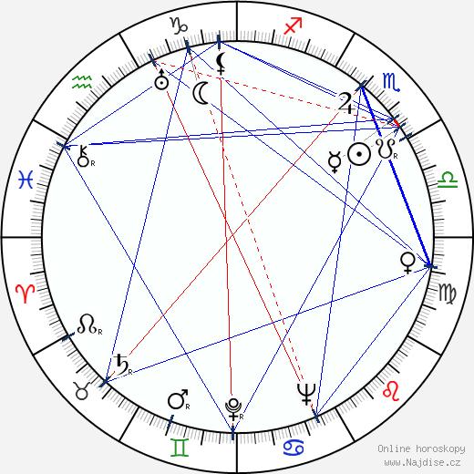 Blažena Slavíčková wikipedie wiki 2020, 2021 horoskop