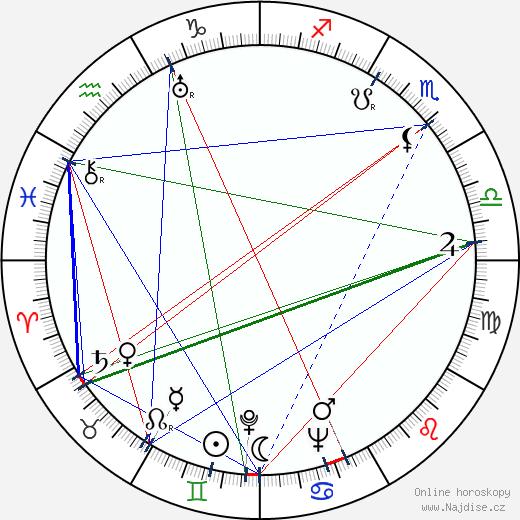 Blažena Vernerová wikipedie wiki 2018, 2019 horoskop