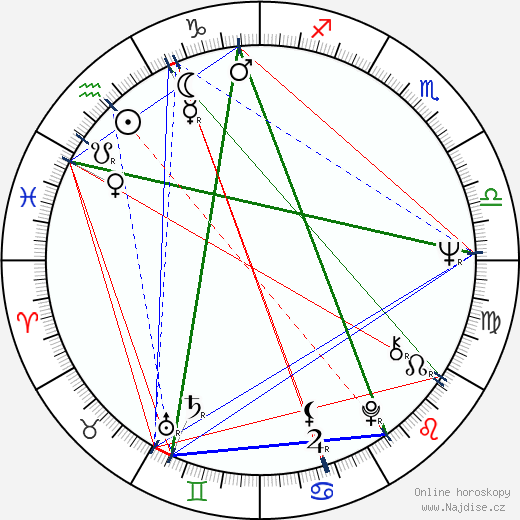 Blythe Danner wikipedie wiki 2018, 2019 horoskop