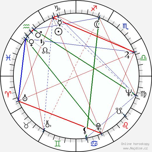 Bob Dishy wikipedie wiki 2018, 2019 horoskop