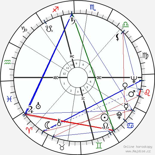 Bob Fosse wikipedie wiki 2020, 2021 horoskop