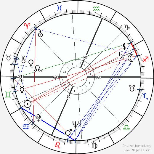 Bob Gain wikipedie wiki 2018, 2019 horoskop