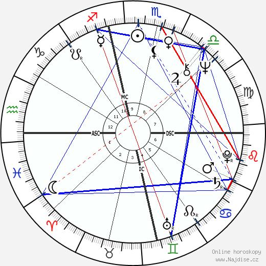 Bob Gunton wikipedie wiki 2018, 2019 horoskop