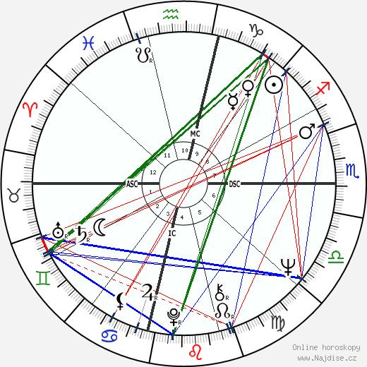 Bob Hayes wikipedie wiki 2020, 2021 horoskop