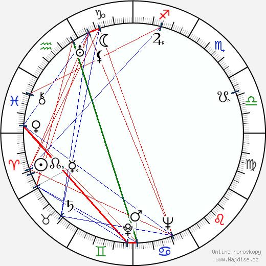 Bob Iller wikipedie wiki 2019, 2020 horoskop