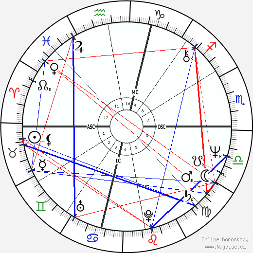Bob Kaiser wikipedie wiki 2018, 2019 horoskop