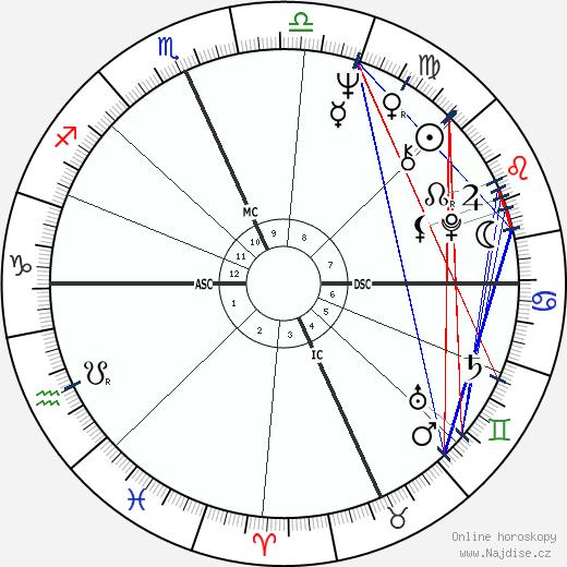 Bob Kerrey wikipedie wiki 2018, 2019 horoskop