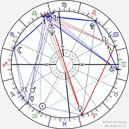 Bob Marley wikipedie wiki 2020, 2021 horoskop
