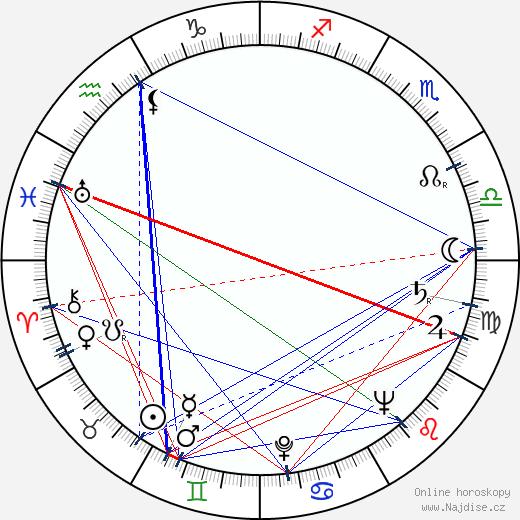 Bob Merrill wikipedie wiki 2018, 2019 horoskop