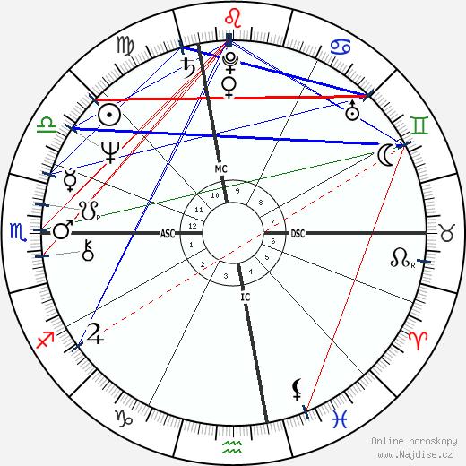 Bob Mulligan wikipedie wiki 2020, 2021 horoskop