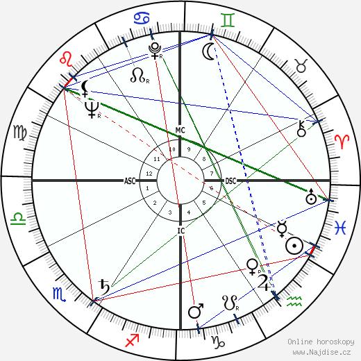 Bob Richards wikipedie wiki 2020, 2021 horoskop