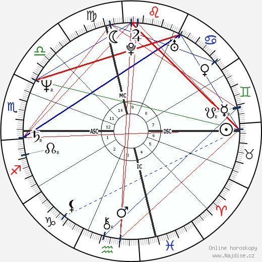 Bob Saget wikipedie wiki 2018, 2019 horoskop