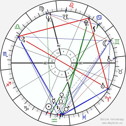 Bob Uecker wikipedie wiki 2018, 2019 horoskop