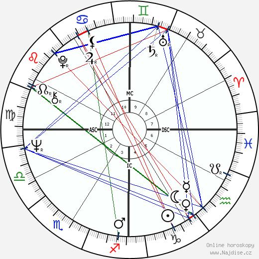 Bob Wade wikipedie wiki 2019, 2020 horoskop