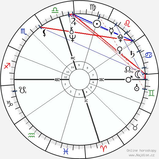 Bob Welch wikipedie wiki 2018, 2019 horoskop