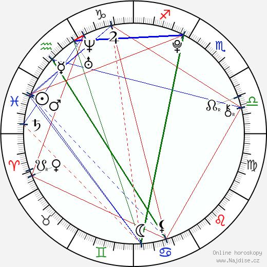 Bobb'e J. Thompson wikipedie wiki 2018, 2019 horoskop