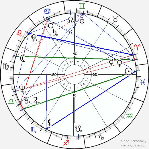 Bobby Bonds wikipedie wiki 2019, 2020 horoskop