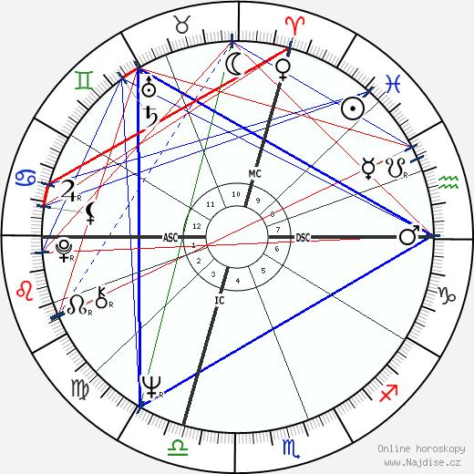 Bobby Fischer wikipedie wiki 2020, 2021 horoskop