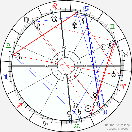 Bobby Unser wikipedie wiki 2018, 2019 horoskop