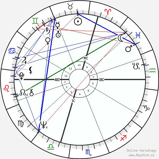 Bobby Vee wikipedie wiki 2018, 2019 horoskop