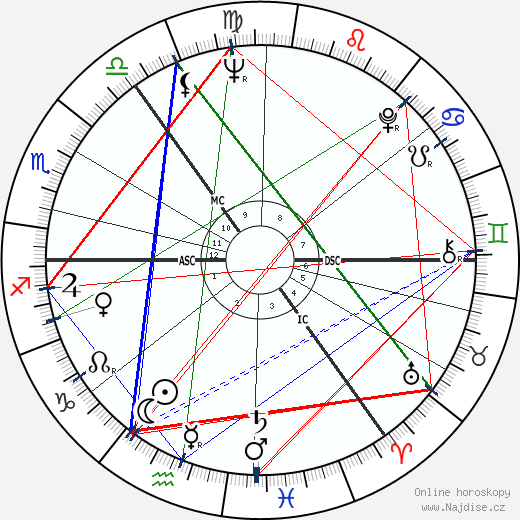 Bobby Wellins wikipedie wiki 2018, 2019 horoskop