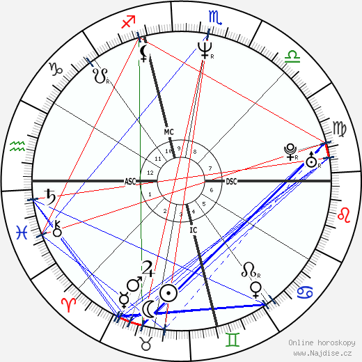 Bobby Witt wikipedie wiki 2020, 2021 horoskop