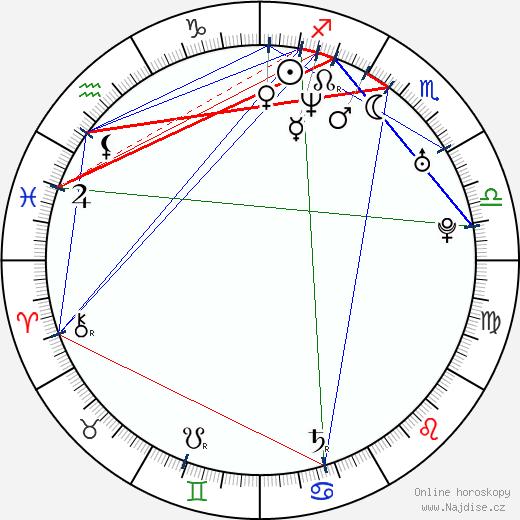Boguslaw Kaczmarczyk wikipedie wiki 2017, 2018 horoskop