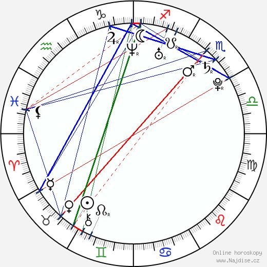Bohdan Bláhovec wikipedie wiki 2018, 2019 horoskop