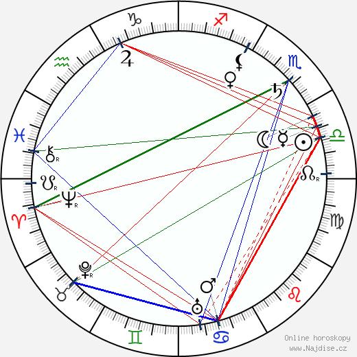 Bohdan Lachman wikipedie wiki 2018, 2019 horoskop