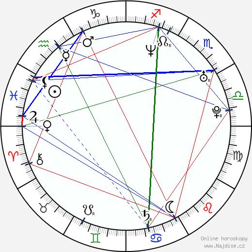 Bohdan Ulihrach wikipedie wiki 2018, 2019 horoskop