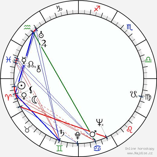 Bohumil Hrabal wikipedie wiki 2019, 2020 horoskop