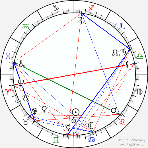 Bohumil Kovář wikipedie wiki 2017, 2018 horoskop