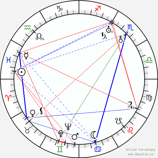 Bohumil Langer wikipedie wiki 2018, 2019 horoskop