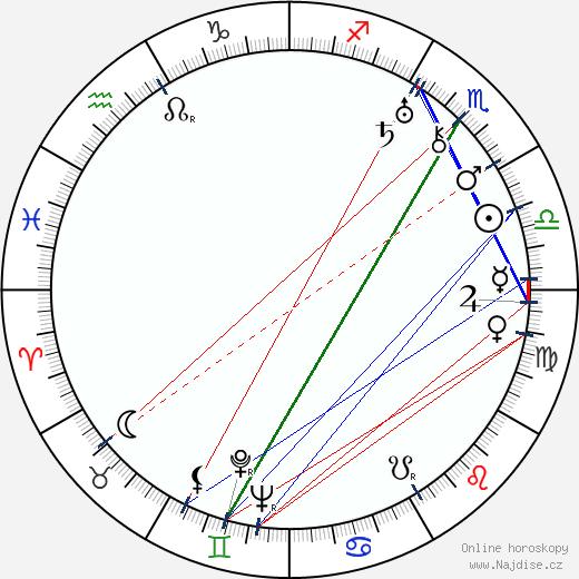 Bohumil Machník wikipedie wiki 2019, 2020 horoskop