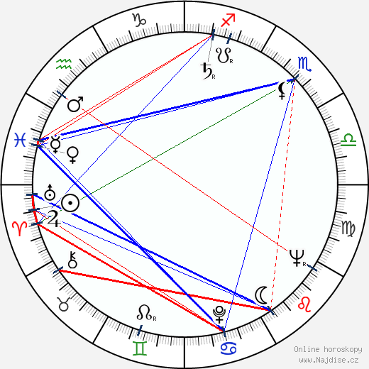 Bohumil Pokorný wikipedie wiki 2019, 2020 horoskop