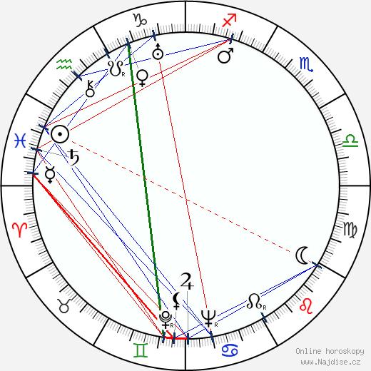 Bohumil Říha wikipedie wiki 2017, 2018 horoskop