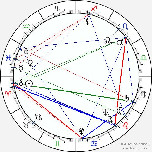Bohumil Šeda wikipedie wiki 2017, 2018 horoskop