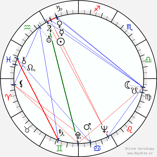 Bohumil Šmída wikipedie wiki 2020, 2021 horoskop