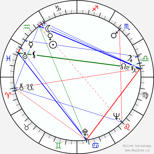 Bohumil Smutný wikipedie wiki 2020, 2021 horoskop