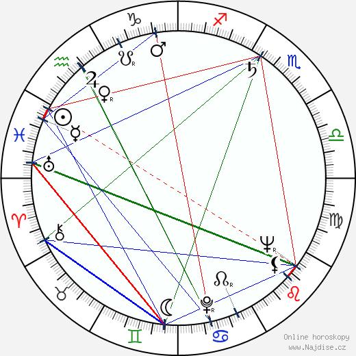 Bohumil Švarc st. wikipedie wiki 2018, 2019 horoskop