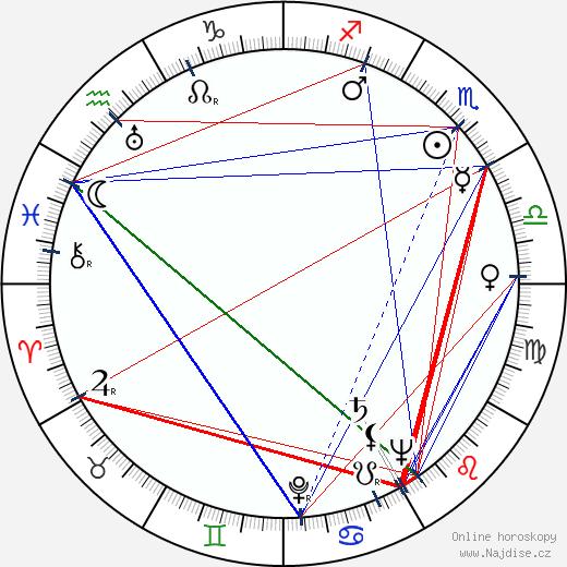 Bohumil Vávra wikipedie wiki 2020, 2021 horoskop