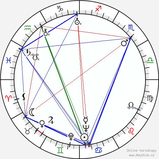 Bohuš Hradil wikipedie wiki 2019, 2020 horoskop
