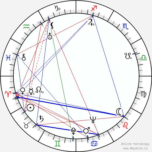 Bohuš Rendl wikipedie wiki 2020, 2021 horoskop
