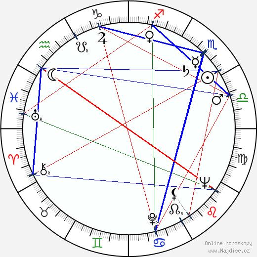 Bohuslav Čáp wikipedie wiki 2019, 2020 horoskop