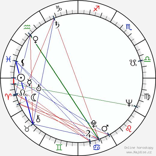 Bohuslav Drozd wikipedie wiki 2019, 2020 horoskop